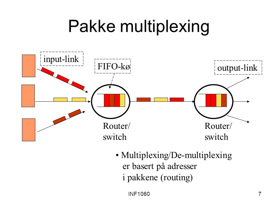 INF10607 Pakke multiplexing Multiplexing/De-multiplexing er basert på adresser i pakkene (routing) Router/ switch Router/ switch FIFO-kø input-link output-link