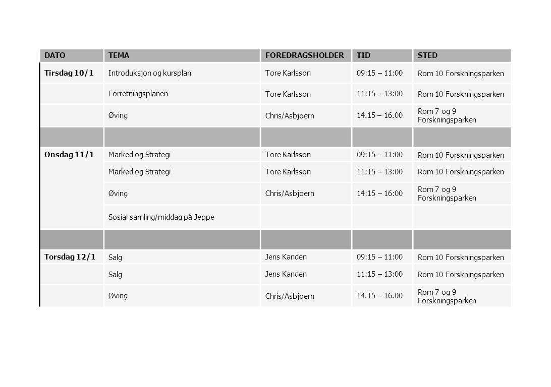 DATOTEMAFOREDRAGSHOLDERTIDSTED Tirsdag 10/1Introduksjon og kursplanTore Karlsson09:15 – 11:00Rom 10 Forskningsparken ForretningsplanenTore Karlsson11:15 – 13:00Rom 10 Forskningsparken ØvingChris/Asbjoern14.15 – 16.00 Rom 7 og 9 Forskningsparken Onsdag 11/1Marked og StrategiTore Karlsson09:15 – 11:00Rom 10 Forskningsparken Marked og StrategiTore Karlsson11:15 – 13:00Rom 10 Forskningsparken ØvingChris/Asbjoern14:15 – 16:00 Rom 7 og 9 Forskningsparken Sosial samling/middag på Jeppe Torsdag 12/1SalgJens Kanden09:15 – 11:00Rom 10 Forskningsparken SalgJens Kanden11:15 – 13:00Rom 10 Forskningsparken ØvingChris/Asbjoern14.15 – 16.00 Rom 7 og 9 Forskningsparken