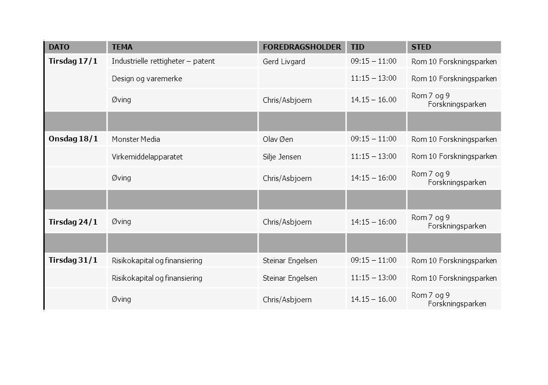 DATOTEMAFOREDRAGSHOLDERTIDSTED Tirsdag 17/1Industrielle rettigheter – patentGerd Livgard09:15 – 11:00Rom 10 Forskningsparken Design og varemerke11:15 – 13:00Rom 10 Forskningsparken ØvingChris/Asbjoern14.15 – 16.00 Rom 7 og 9 Forskningsparken Onsdag 18/1Monster MediaOlav Øen09:15 – 11:00Rom 10 Forskningsparken VirkemiddelapparatetSilje Jensen11:15 – 13:00Rom 10 Forskningsparken ØvingChris/Asbjoern14:15 – 16:00 Rom 7 og 9 Forskningsparken Tirsdag 24/1ØvingChris/Asbjoern14:15 – 16:00 Rom 7 og 9 Forskningsparken Tirsdag 31/1Risikokapital og finansieringSteinar Engelsen09:15 – 11:00Rom 10 Forskningsparken Risikokapital og finansieringSteinar Engelsen11:15 – 13:00Rom 10 Forskningsparken ØvingChris/Asbjoern14.15 – 16.00 Rom 7 og 9 Forskningsparken
