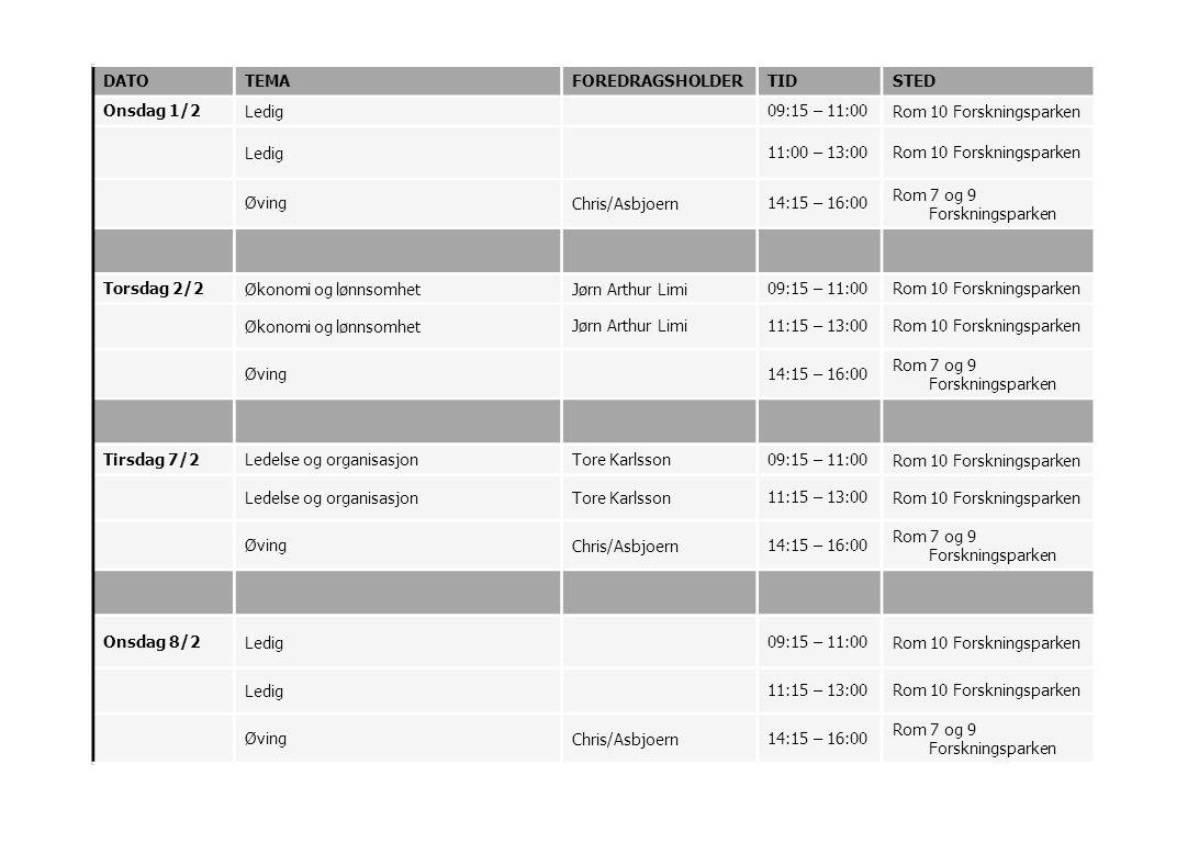 DATOTEMAFOREDRAGSHOLDERTIDSTED Onsdag 1/2Ledig09:15 – 11:00Rom 10 Forskningsparken Ledig11:00 – 13:00Rom 10 Forskningsparken ØvingChris/Asbjoern14:15 – 16:00 Rom 7 og 9 Forskningsparken Torsdag 2/2Økonomi og lønnsomhetJørn Arthur Limi09:15 – 11:00Rom 10 Forskningsparken Økonomi og lønnsomhetJørn Arthur Limi11:15 – 13:00Rom 10 Forskningsparken Øving14:15 – 16:00 Rom 7 og 9 Forskningsparken Tirsdag 7/2Ledelse og organisasjonTore Karlsson09:15 – 11:00Rom 10 Forskningsparken Ledelse og organisasjonTore Karlsson11:15 – 13:00Rom 10 Forskningsparken ØvingChris/Asbjoern14:15 – 16:00 Rom 7 og 9 Forskningsparken Onsdag 8/2Ledig09:15 – 11:00Rom 10 Forskningsparken Ledig11:15 – 13:00Rom 10 Forskningsparken ØvingChris/Asbjoern14:15 – 16:00 Rom 7 og 9 Forskningsparken