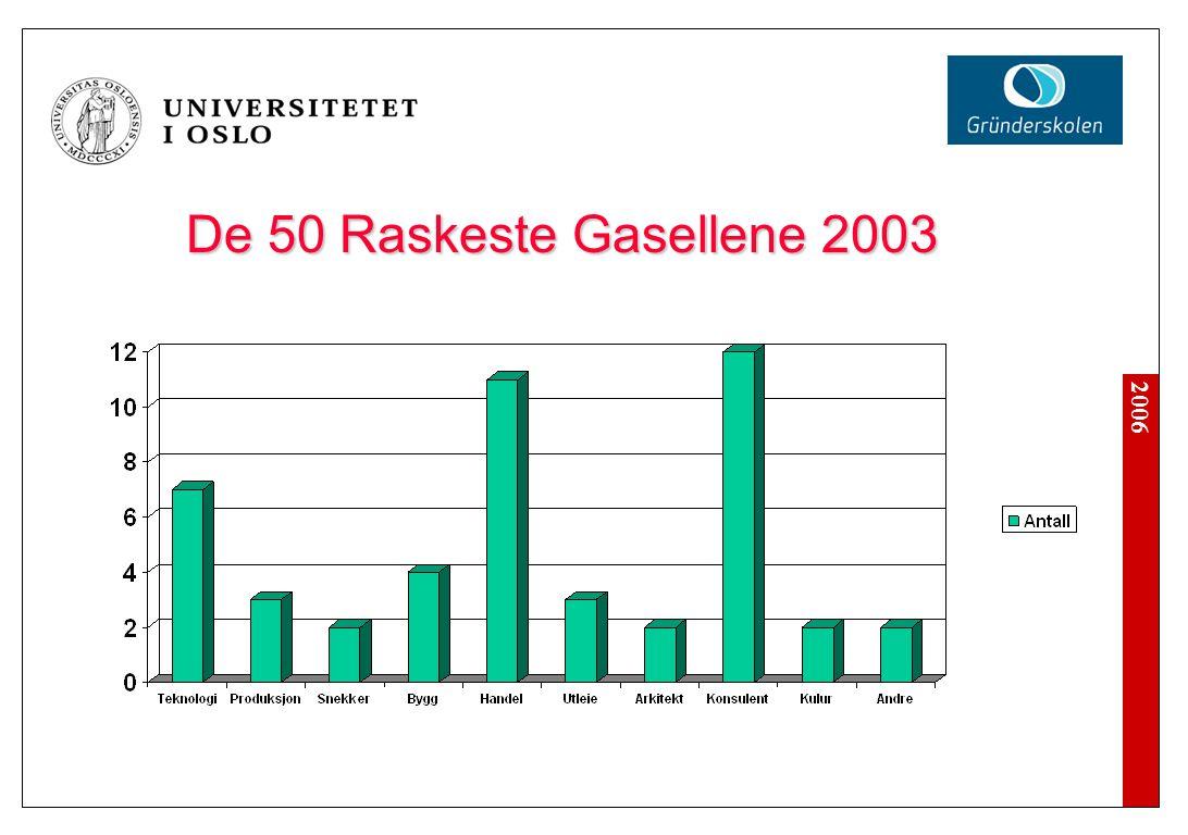 2006 De 50 Raskeste Gasellene 2003