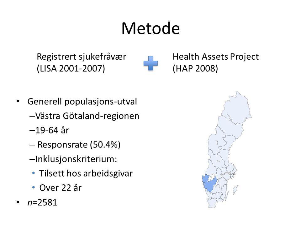 Metode Generell populasjons-utval – Västra Götaland-regionen – 19-64 år – Responsrate (50.4%) – Inklusjonskriterium: Tilsett hos arbeidsgivar Over 22 år n=2581 Registrert sjukefråvær (LISA 2001-2007) Health Assets Project (HAP 2008)