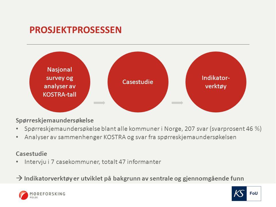 PROSJEKTPROSESSEN Nasjonal survey og analyser av KOSTRA-tall Casestudie Indikator- verktøy Spørreskjemaundersøkelse Spørreskjemaundersøkelse blant alle kommuner i Norge, 207 svar (svarprosent 46 %) Analyser av sammenhenger KOSTRA og svar fra spørreskjemaundersøkelsen Casestudie Intervju i 7 casekommuner, totalt 47 informanter  Indikatorverktøy er utviklet på bakgrunn av sentrale og gjennomgående funn