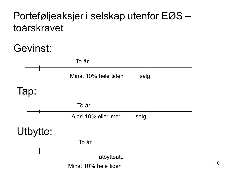 10 Porteføljeaksjer i selskap utenfor EØS – toårskravet Gevinst: salg To år Minst 10% hele tiden Tap: To år Aldri 10% eller mer salg Utbytte: To år ut