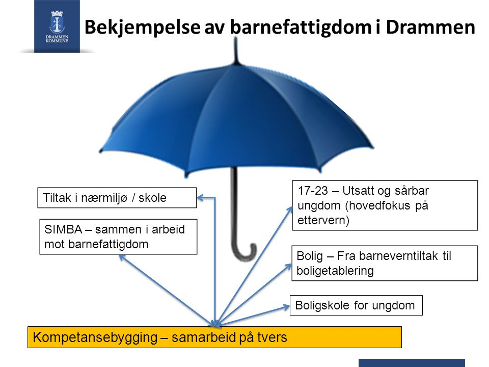 Bekjempelse av barnefattigdom i Drammen Kompetansebygging – samarbeid på tvers Tiltak i nærmiljø / skole 17-23 – Utsatt og sårbar ungdom (hovedfokus p