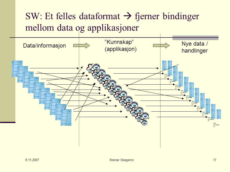 8.11.2007 Steinar Skagemo17 SW: Et felles dataformat  fjerner bindinger mellom data og applikasjoner Data/informasjon Kunnskap (applikasjon) Nye data / handlinger goto anmeldels e()