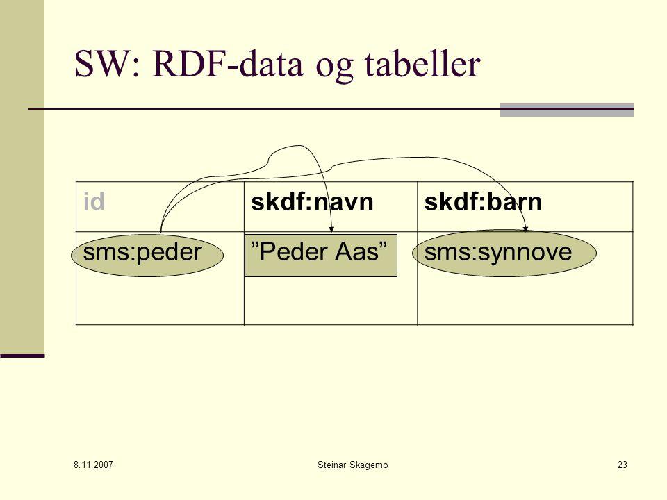 8.11.2007 Steinar Skagemo23 SW: RDF-data og tabeller idskdf:navnskdf:barn sms:peder Peder Aas sms:synnove