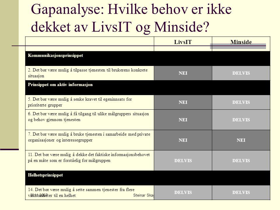 8.11.2007 Steinar Skagemo42 Gapanalyse: Hvilke behov er ikke dekket av LivsIT og Minside.