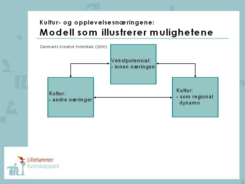En fruktbar modell