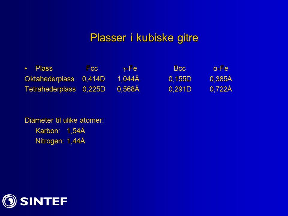 Plasser i kubiske gitre Plass Fcc  -Fe Bcc α-Fe Oktahederplass0,414D 1,044Å0,155D 0,385Å Tetrahederplass 0,225D 0,568Å0,291D 0,722Å Diameter til ulik