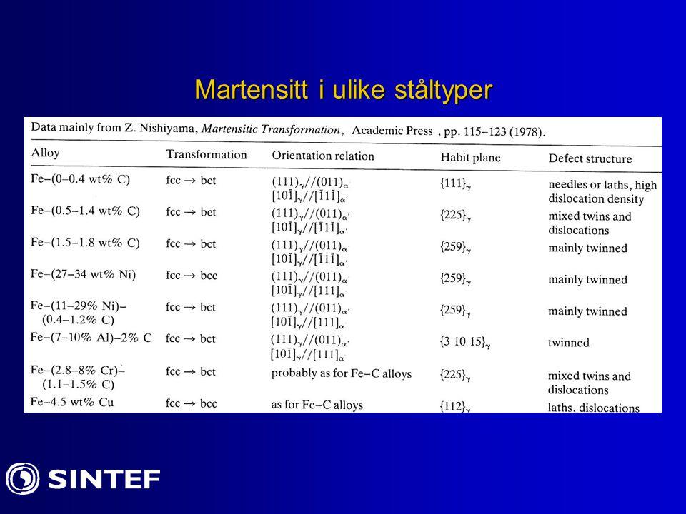 Eksempler på martensittstruktur Vekst av martensitt med økende avkjøling under M s.