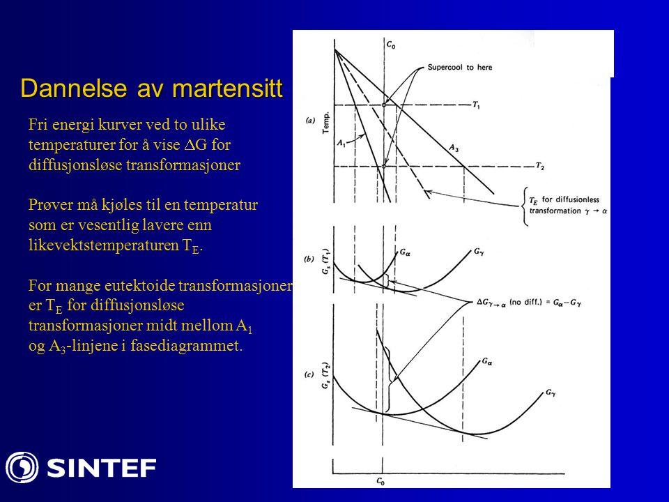 Dannelse av martensitt Fri energi kurver ved to ulike temperaturer for å vise  G for diffusjonsløse transformasjoner Prøver må kjøles til en temperat