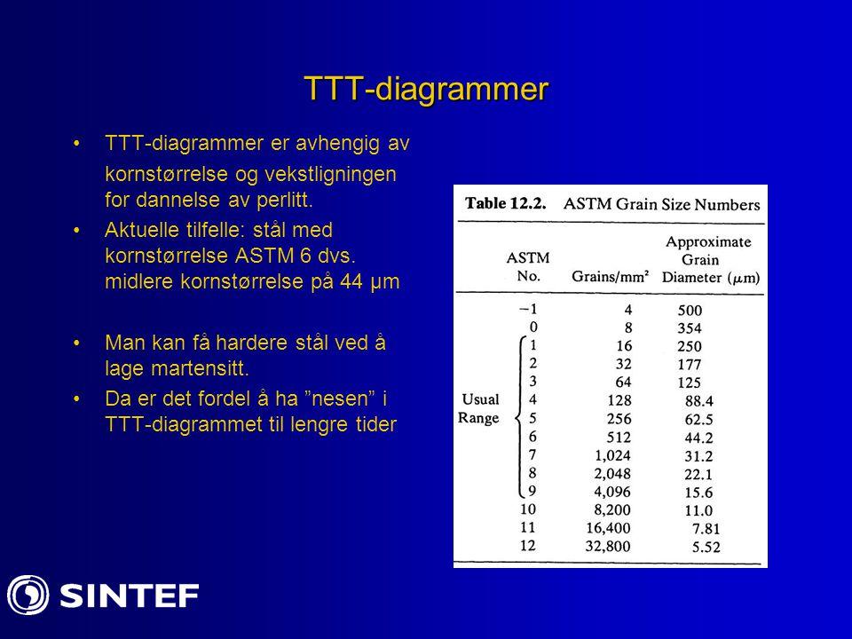 TTT-diagrammer TTT-diagrammer er avhengig av kornstørrelse og vekstligningen for dannelse av perlitt. Aktuelle tilfelle: stål med kornstørrelse ASTM 6