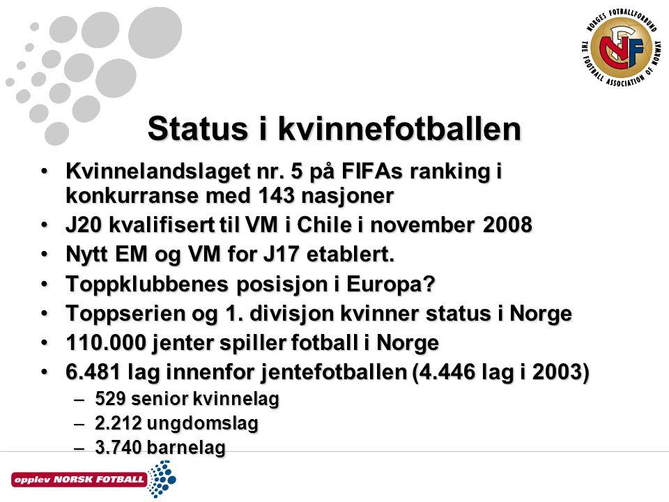 Status i kvinnefotballen Kvinnelandslaget nr.