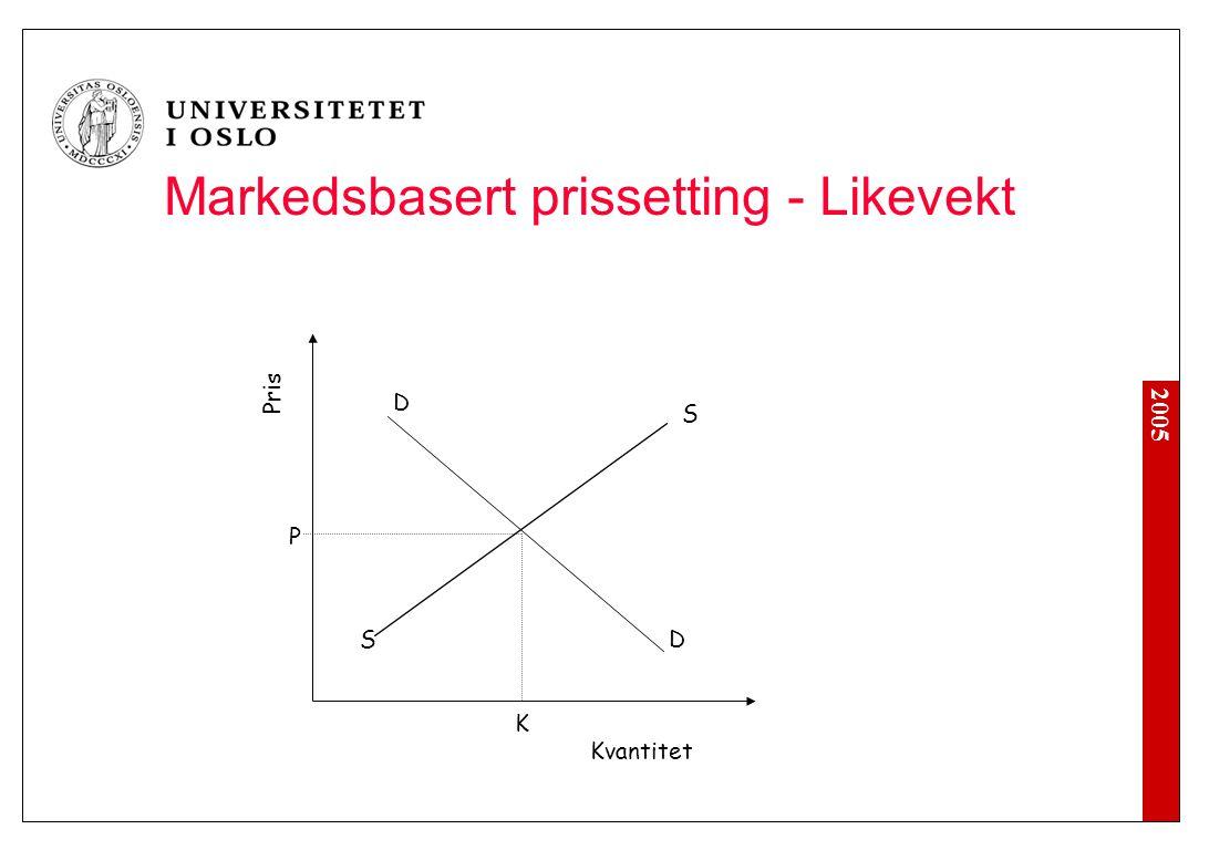 2005 Pris Kvantitet S SD D P K Markedsbasert prissetting - Likevekt