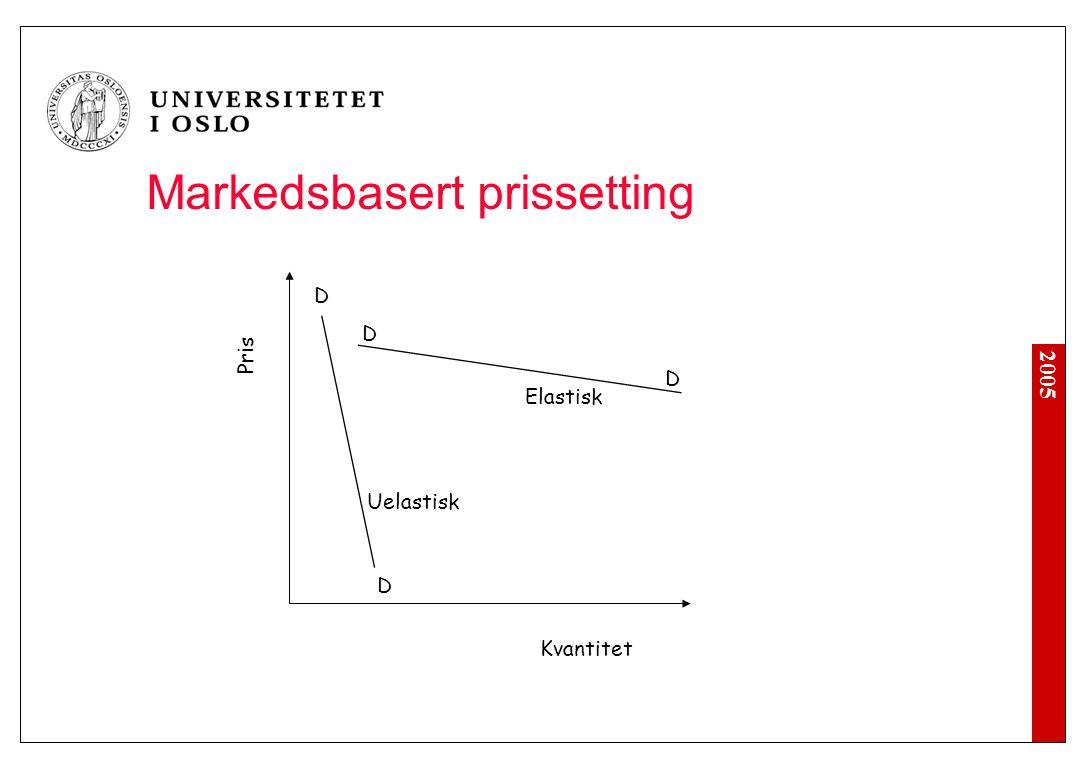 2005 Kvantitet Pris D D D D Elastisk Uelastisk Markedsbasert prissetting
