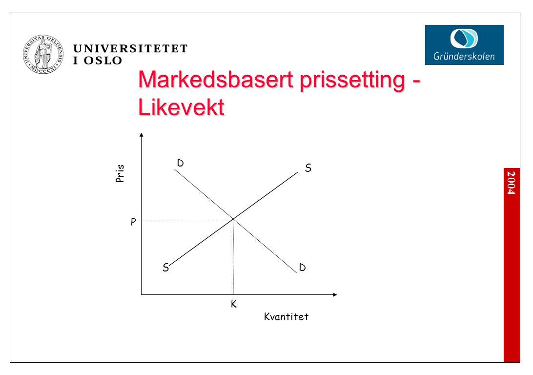 2004 Pris Kvantitet S SD D P K Markedsbasert prissetting - Likevekt