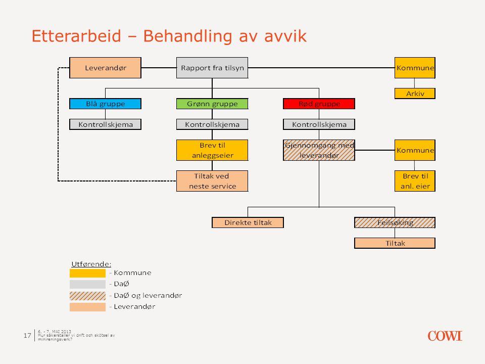 Etterarbeid – Behandling av avvik 6. - 7.