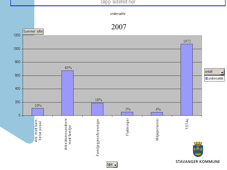 2007 10% 63% 18% 5%4% 1072