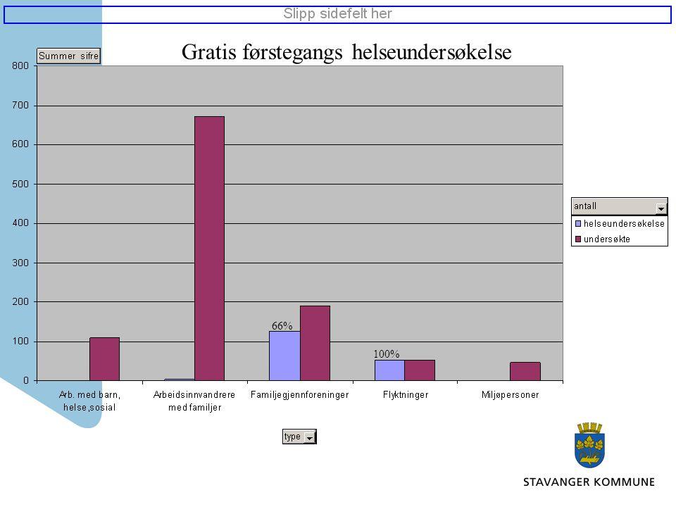 Gratis førstegangs helseundersøkelse 66% 100%
