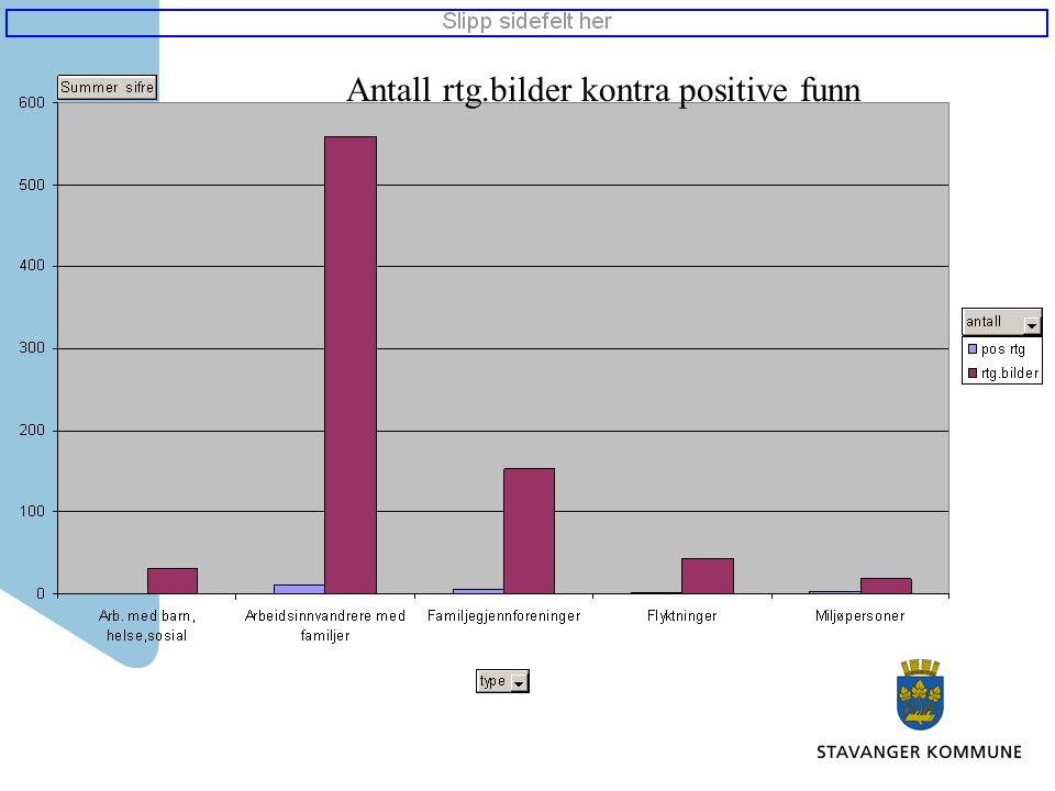 Antall rtg.bilder kontra positive funn