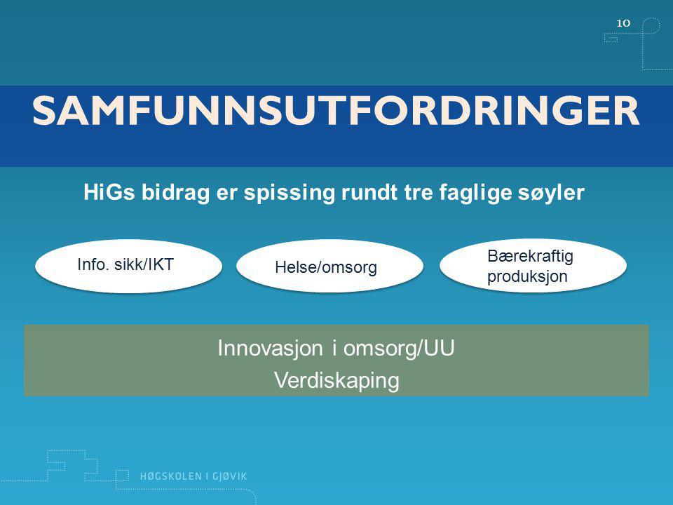 10 HiGs bidrag er spissing rundt tre faglige søyler SAMFUNNSUTFORDRINGER Info. sikk/IKT Helse/omsorg Bærekraftig produksjon Innovasjon i omsorg/UU Ver
