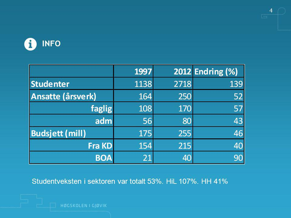 INFO 4 Studentveksten i sektoren var totalt 53%. HiL 107%. HH 41%