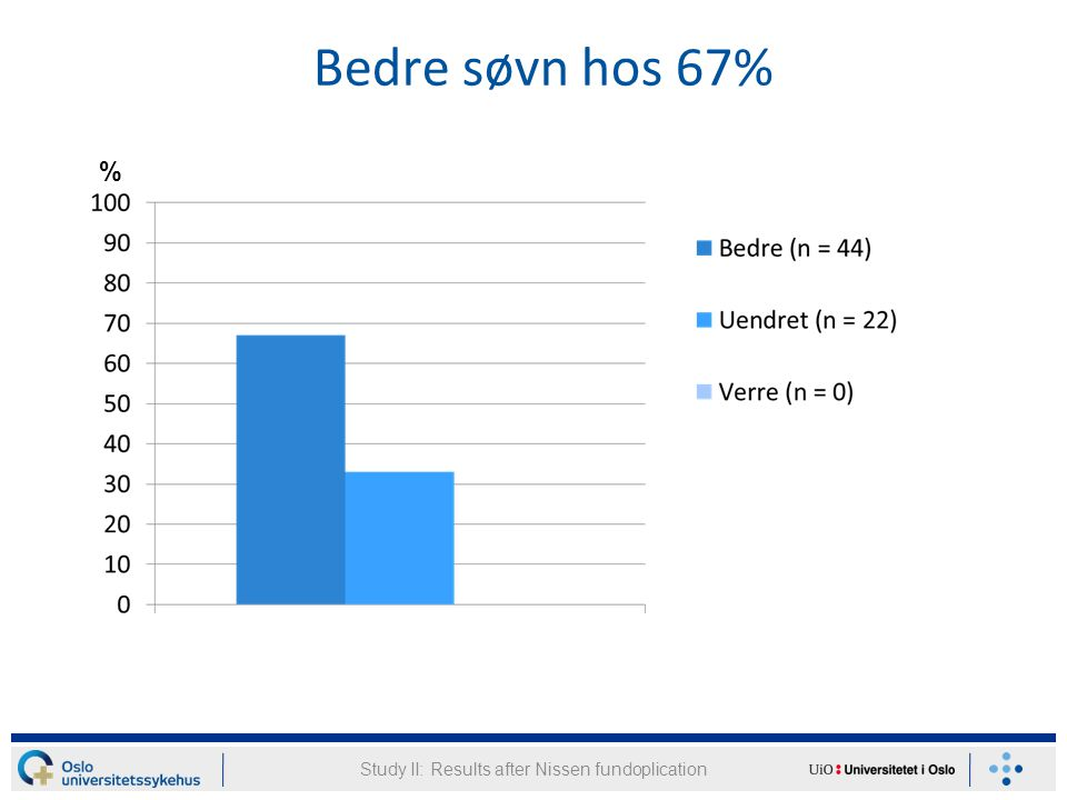 Bedre søvn hos 67% Study II: Results after Nissen fundoplication %