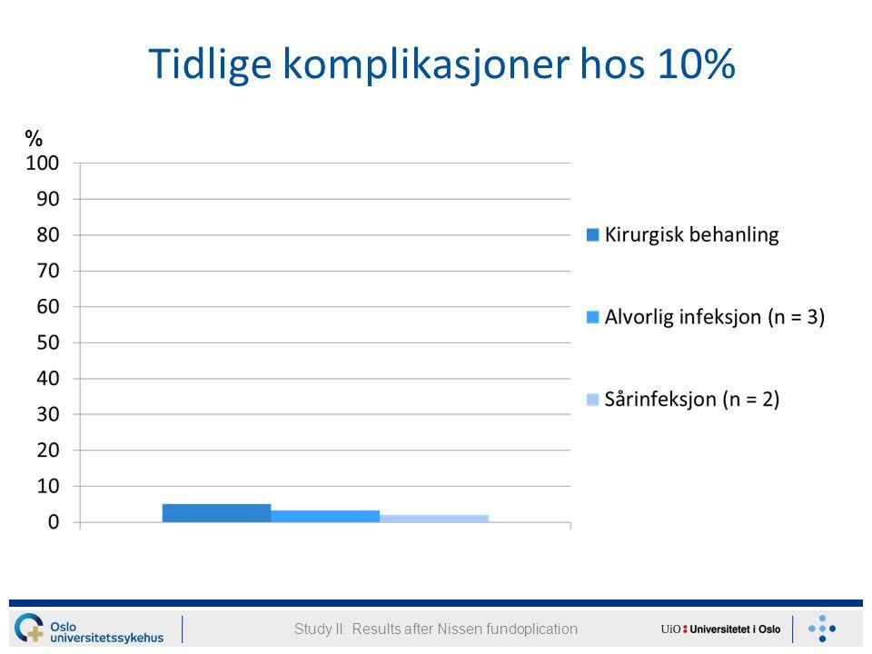 Tidlige komplikasjoner hos 10% Study II: Results after Nissen fundoplication %
