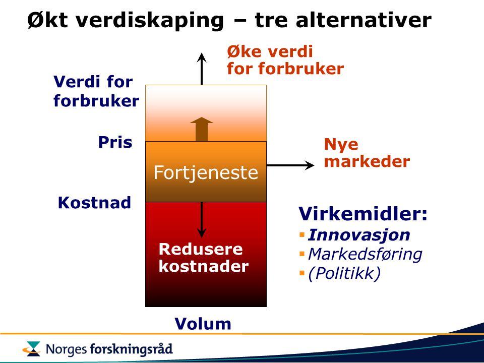 Økt verdiskaping – tre alternativer Nye markeder Fortjeneste Redusere kostnader Øke verdi for forbruker Verdi for forbruker Pris Kostnad Virkemidler: