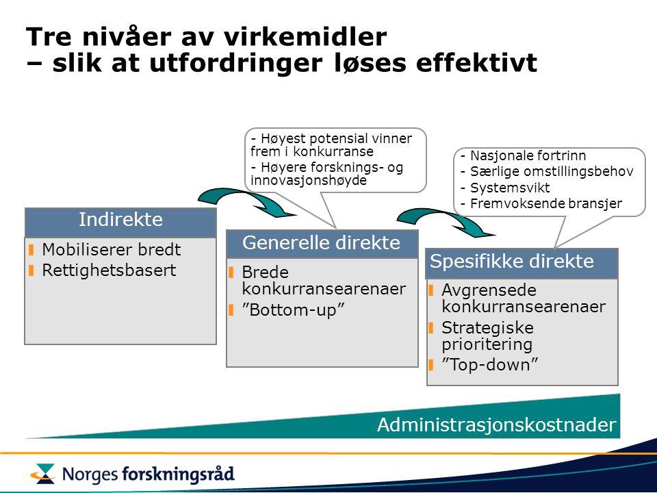 """Tre nivåer av virkemidler – slik at utfordringer løses effektivt Mobiliserer bredt Rettighetsbasert Brede konkurransearenaer """"Bottom-up"""" Avgrensede ko"""