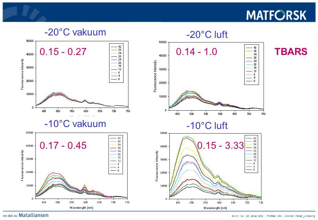 Ark nr.: 34 | 23. januar 2004 | Forfatter: XXx | Arkivert: I:\felles\_Utveksling -20°C vakuum -20°C luft -10°C luft -10°C vakuum 0.15 - 0.27 0.14 - 1.