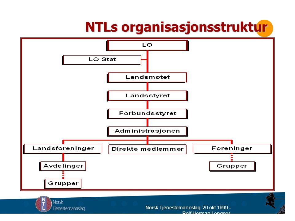 Norsk Tjenestemannslag, 20.okt.1999 - Rolf Herman Longnes Anita K.