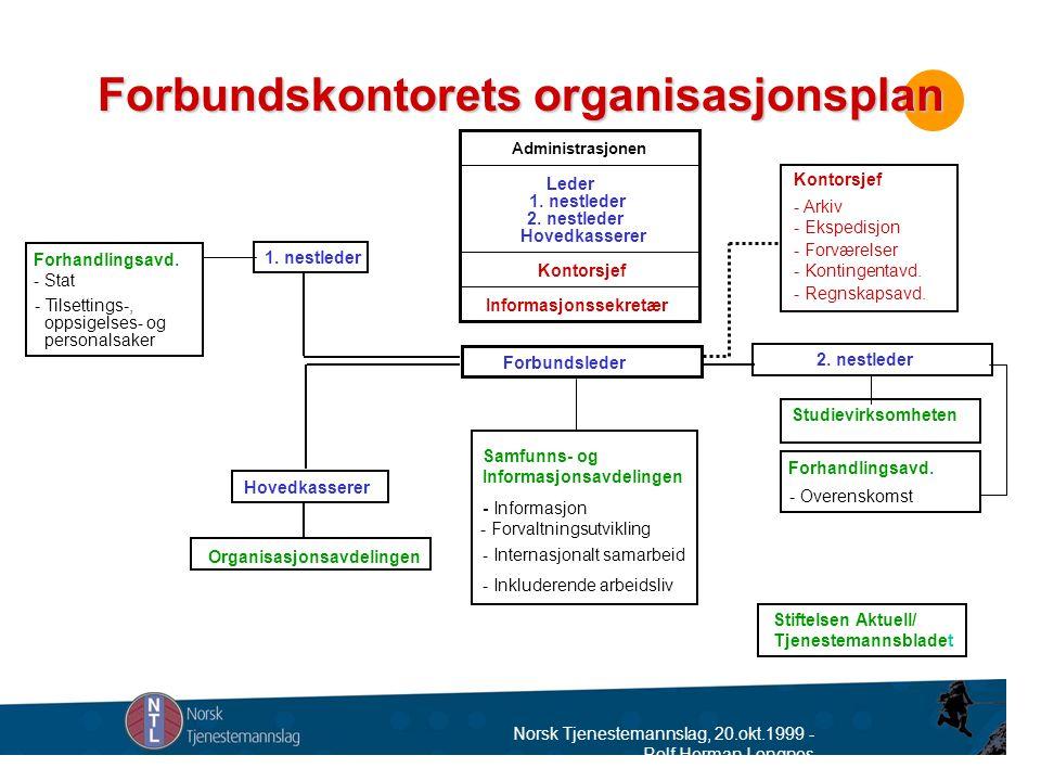 Norsk Tjenestemannslag, 20.okt.1999 - Rolf Herman Longnes Forbundskontorets organisasjonsplan Studievirksomheten 1.