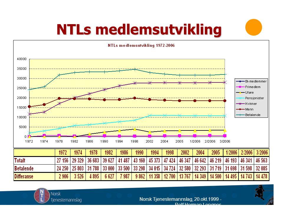 Norsk Tjenestemannslag, 20.okt.1999 - Rolf Herman Longnes NTLs medlemsutvikling