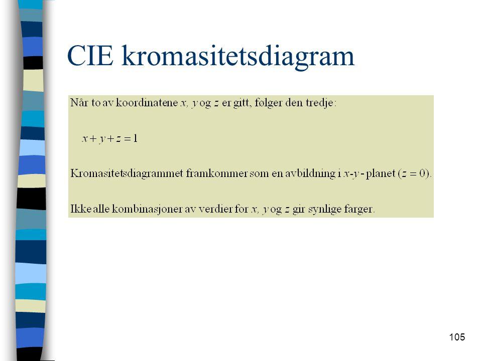 105 CIE kromasitetsdiagram