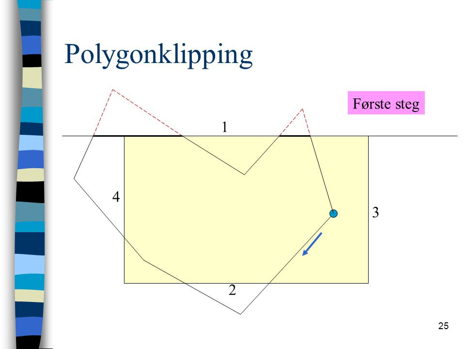 25 Polygonklipping 1 2 3 4 Første steg