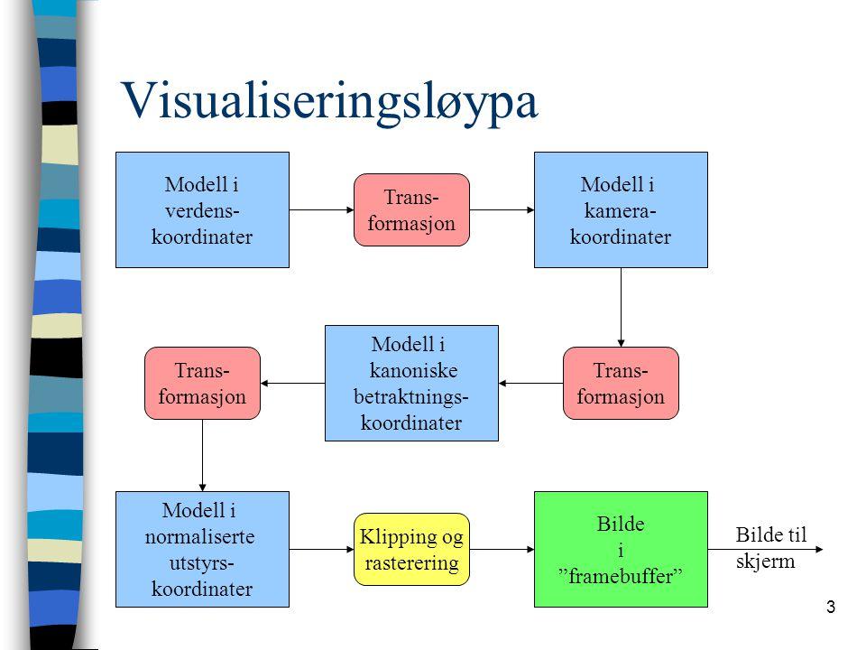 3 Visualiseringsløypa Modell i verdens- koordinater Modell i kanoniske betraktnings- koordinater Modell i kamera- koordinater Trans- formasjon Trans-