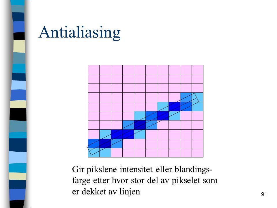 91 Antialiasing Gir pikslene intensitet eller blandings- farge etter hvor stor del av pikselet som er dekket av linjen