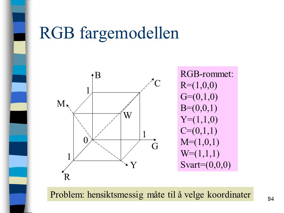 94 RGB fargemodellen R G B 1 1 1 0 Y C M W RGB-rommet: R=(1,0,0) G=(0,1,0) B=(0,0,1) Y=(1,1,0) C=(0,1,1) M=(1,0,1) W=(1,1,1) Svart=(0,0,0) Problem: he