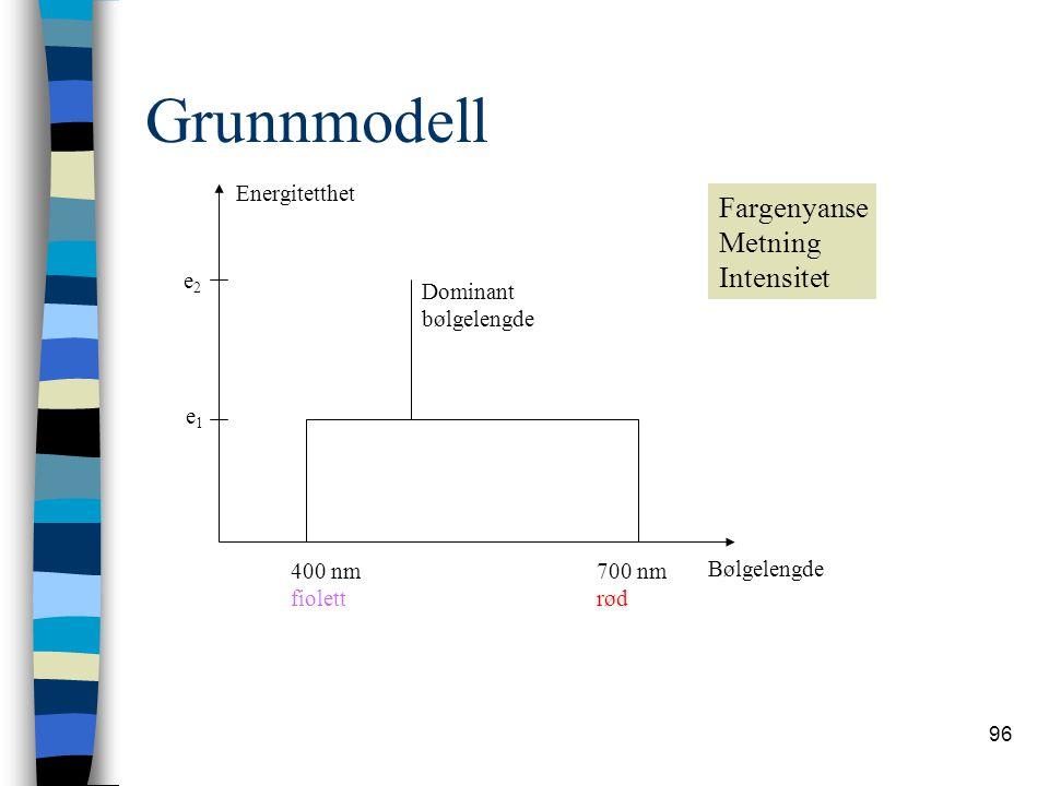 96 Grunnmodell Energitetthet e2e2 e1e1 Bølgelengde 400 nm fiolett 700 nm rød Dominant bølgelengde Fargenyanse Metning Intensitet
