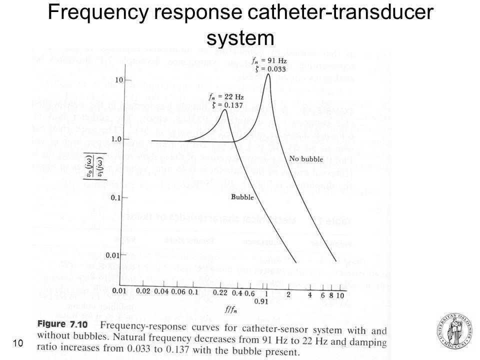 Fysisk institutt - Rikshospitalet 10 Frequency response catheter-transducer system