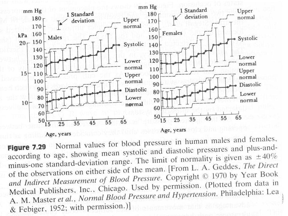 Fysisk institutt - Rikshospitalet 23 Blodtrykk, normalverdi er