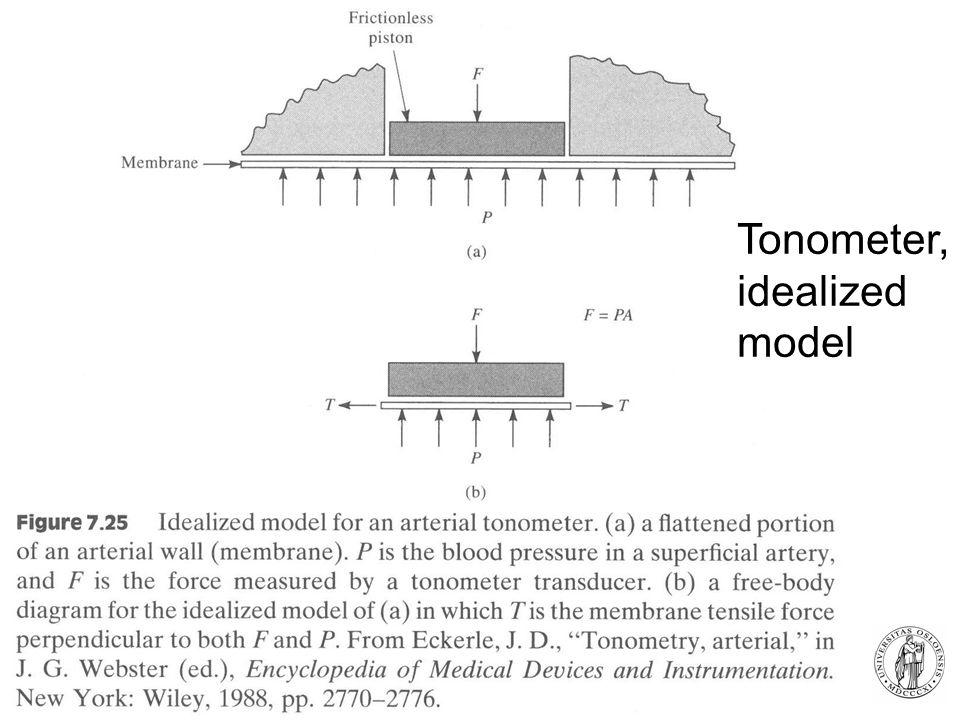 Fysisk institutt - Rikshospitalet 30 Tonometer, idealized model