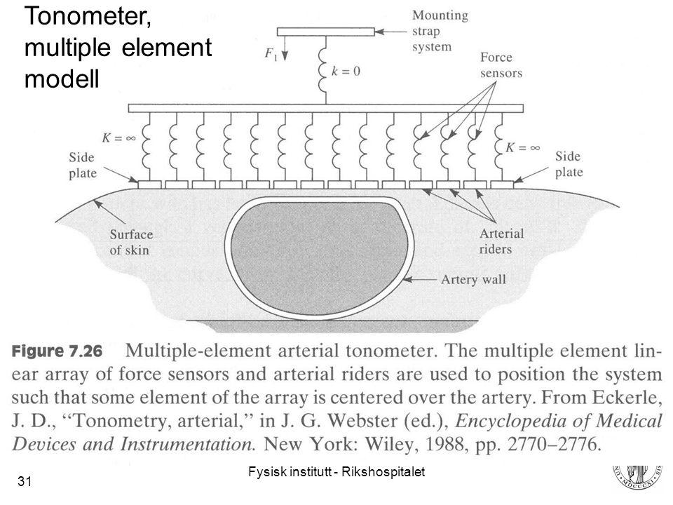 Fysisk institutt - Rikshospitalet 31 Tonometer, multiple element modell