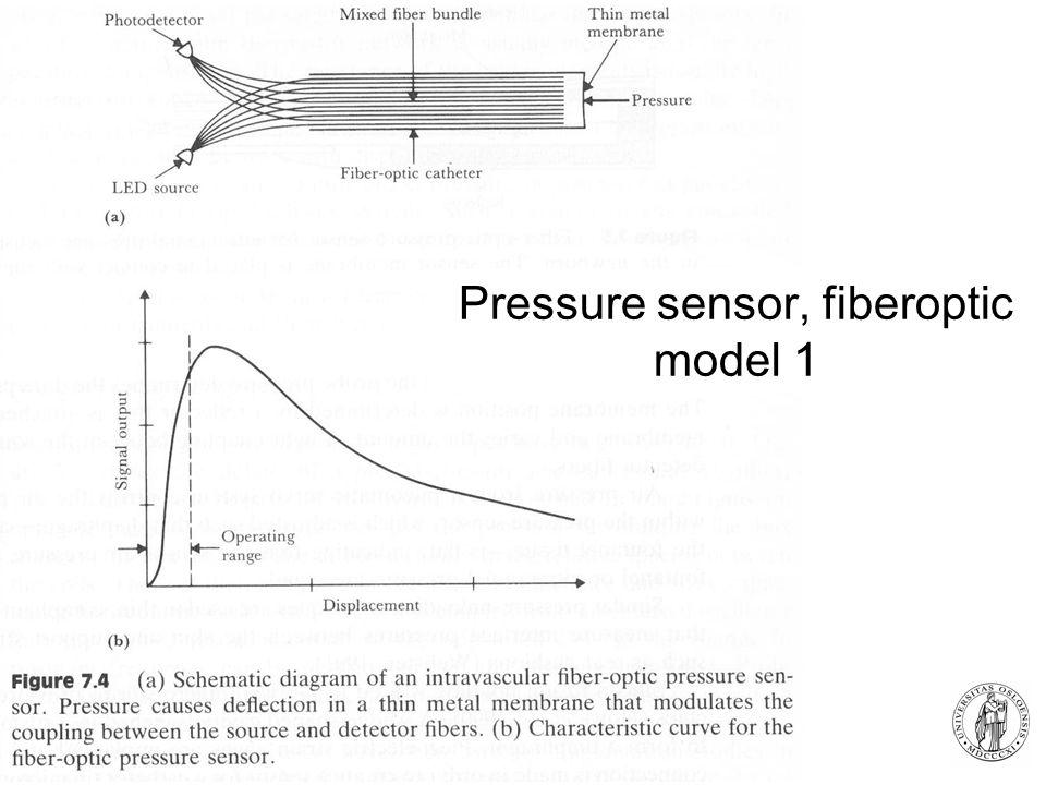 Fysisk institutt - Rikshospitalet 5 Pressure sensor, fiberoptic model 1