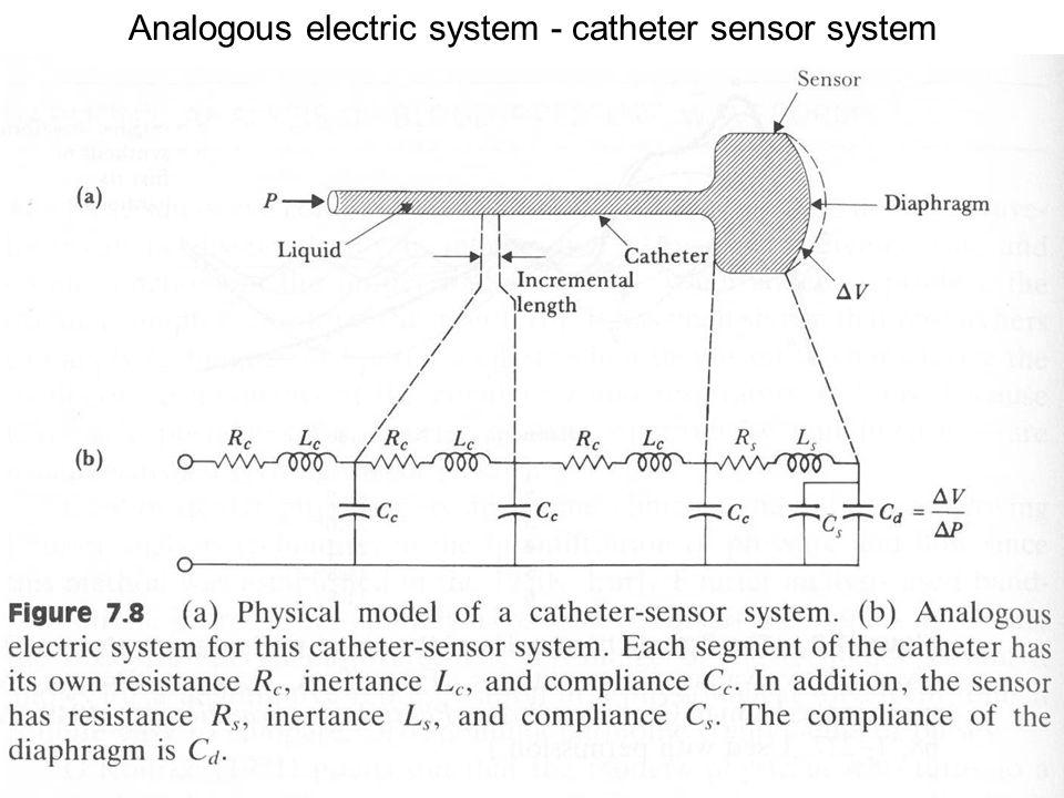 Fysisk institutt - Rikshospitalet 8 Analogous electric system - catheter sensor system
