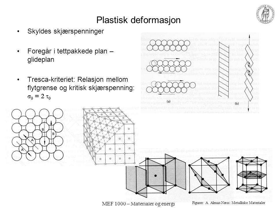MEF 1000 – Materialer og energi Plastisk deformasjon Skyldes skjærspenninger Foregår i tettpakkede plan – glideplan Tresca-kriteriet: Relasjon mellom flytgrense og kritisk skjærspenning: σ 0 = 2 τ 0 Figurer: A.