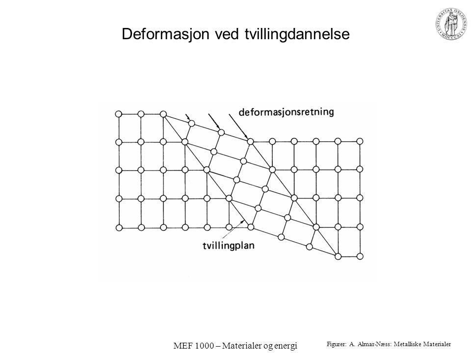 MEF 1000 – Materialer og energi Deformasjon ved tvillingdannelse Figurer: A. Almar-Næss: Metalliske Materialer