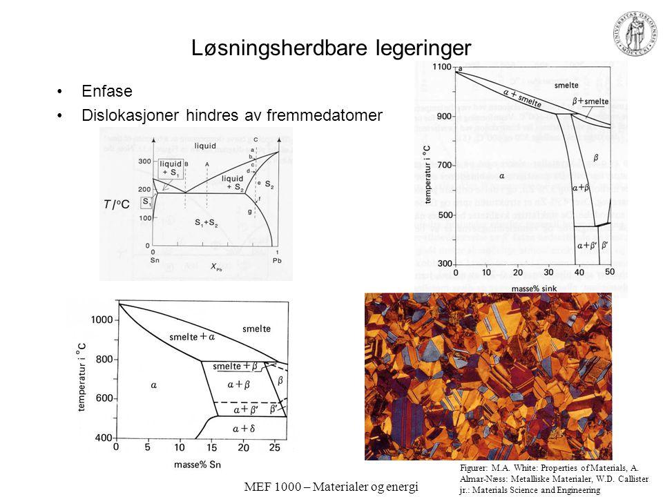 MEF 1000 – Materialer og energi Løsningsherdbare legeringer Enfase Dislokasjoner hindres av fremmedatomer Figurer: M.A.